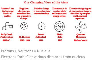 "Protons + Neutrons = Nucleus Electrons ""orbit"" at various distances from nucleus"