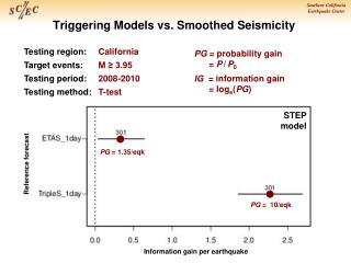 Triggering Models vs. Smoothed Seismicity