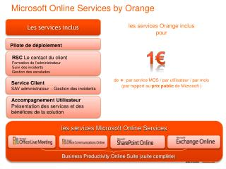 Microsoft Online Services by Orange