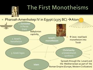 The First Monotheisms