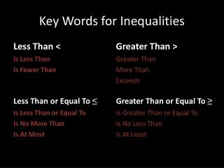 Key Words for Inequalities
