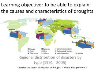 Learning objective: To be able to explain the causes and characteristics of droughts