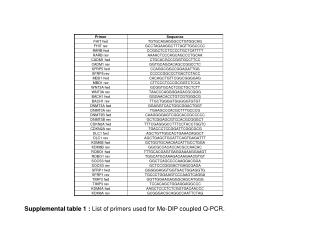 Supplemental table 1 :  List of primers used for Me-DIP coupled Q-PCR.