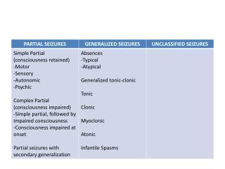 SIMPLE PARTIAL SEIZURES (SPS)