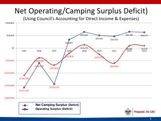 Net Operating/Camping Surplus Deficit) (Using Council's Accounting for Direct Income & Expenses)