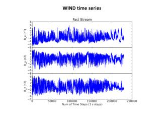 WIND time series