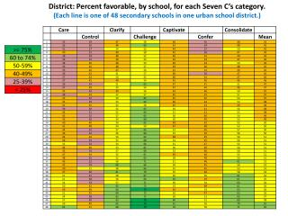 District: Percent favorable, by school, for each Seven C's category.