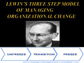 LEWIN'S THREE STEP MODEL             OF MANAGING      ORGANIZATIONAL CHANGE