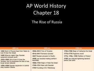 AP World History Chapter 18