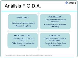 Análisis F.O.D.A.