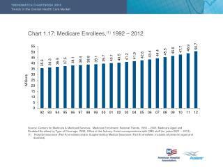 Chart 1.17: Medicare Enrollees, (1)  1992 – 2012