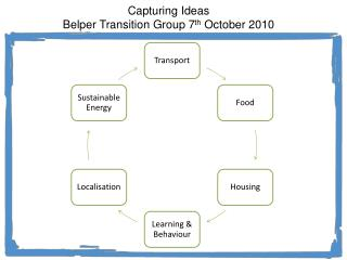 Transition Belper meeting 7 October 2010