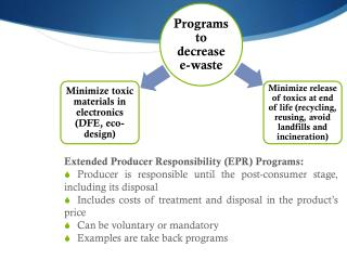 Extended Producer Responsibility (EPR) Programs: