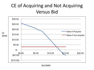 CE of Acquiring and Not Acquiring Versus Bid