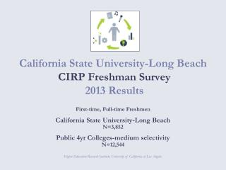 California State University-Long Beach  CIRP Freshman Survey   2013 Results