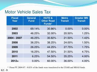 Motor Vehicle Sales Tax