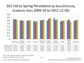 SCC Fall to Spring Persistence  by Race/Ethnicity, Academic Years  2009-10  to 2011-12  (%)