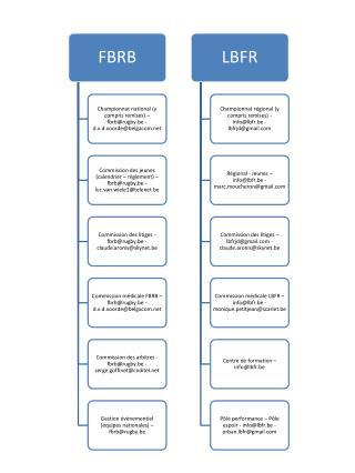 Points de contact FBRB & LBFR