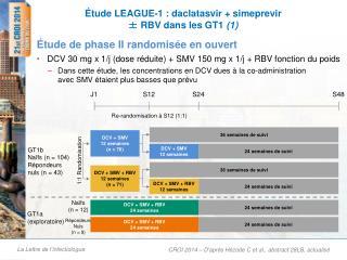 Étude LEAGUE-1 :  daclatasvir  +  simeprevir ± RBV dans les GT1  (1)