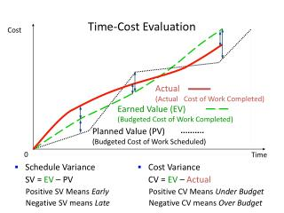 Time-Cost Evaluation