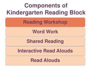 Components of  Kindergarten Reading Block