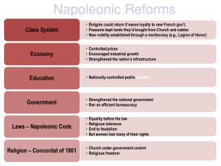 Napoleonic Reforms