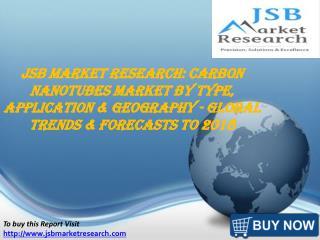 JSB Market Research: Carbon Nanotubes Market