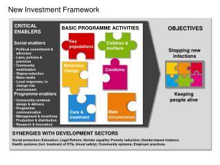 New Investment Framework
