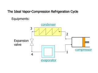 Chapter 11: Refrigeration Cycles