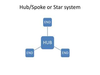 Hub/Spoke or Star system