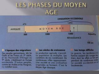 Les phases du Moyen Âge  De la préhistoire au temps actuel p.  164