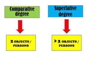 Superlative degree