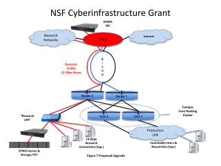 NSF Cyberinfrastructure Grant