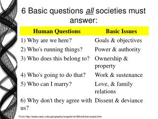 6 Basic questions  all  societies must answer: