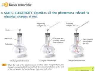 Electrostatic series: