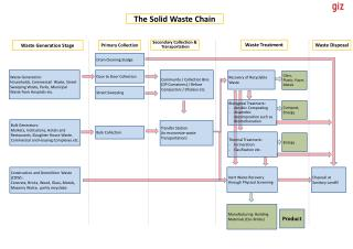 The Solid  Waste  Chain