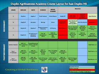 Duplin Agribusiness Academy Course Layout for East Duplin HS