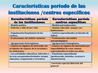 Características período de las instituciones /centros específicos