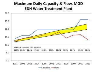 Maximum Daily  Capacity  &  Flow, MGD EDH Water Treatment Plant