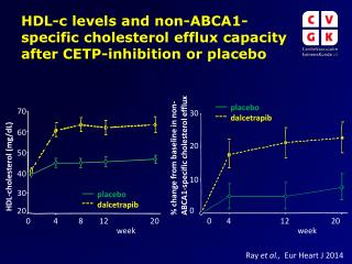 HDL-c levels and non-ABCA1-specific cholesterol efflux capacity after CETP-inhibition or placebo