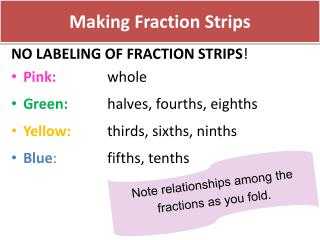Making Fraction Strips