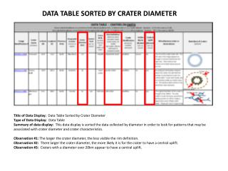 DATA TABLE SORTED BY CRATER DIAMETER