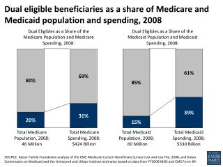 Dual eligible beneficiaries as a share of Medicare and Medicaid population and spending, 2008