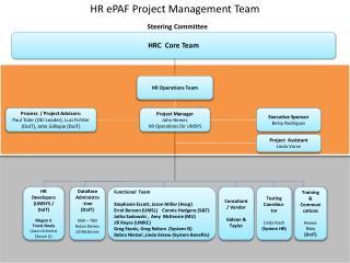 HR  ePAF  Project Management Team