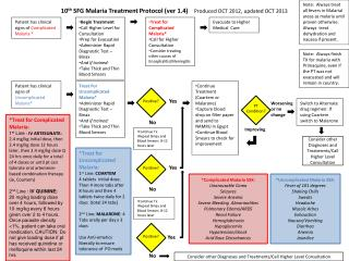 10 th  SFG Malaria Treatment Protocol ( ver  1.4)     Produced OCT 2012, updated OCT 2013