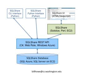 SQLShare  CLI interface ( Python)