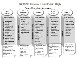 90 90 90 Research and Florin High