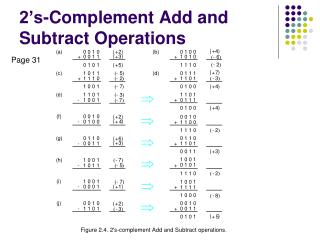 2's-Complement Add and Subtract Operations