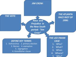 "Race  and Prejudice  in the New South period:  ""Jim Crow"""