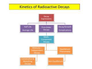 Kinetics of Radioactive Decays